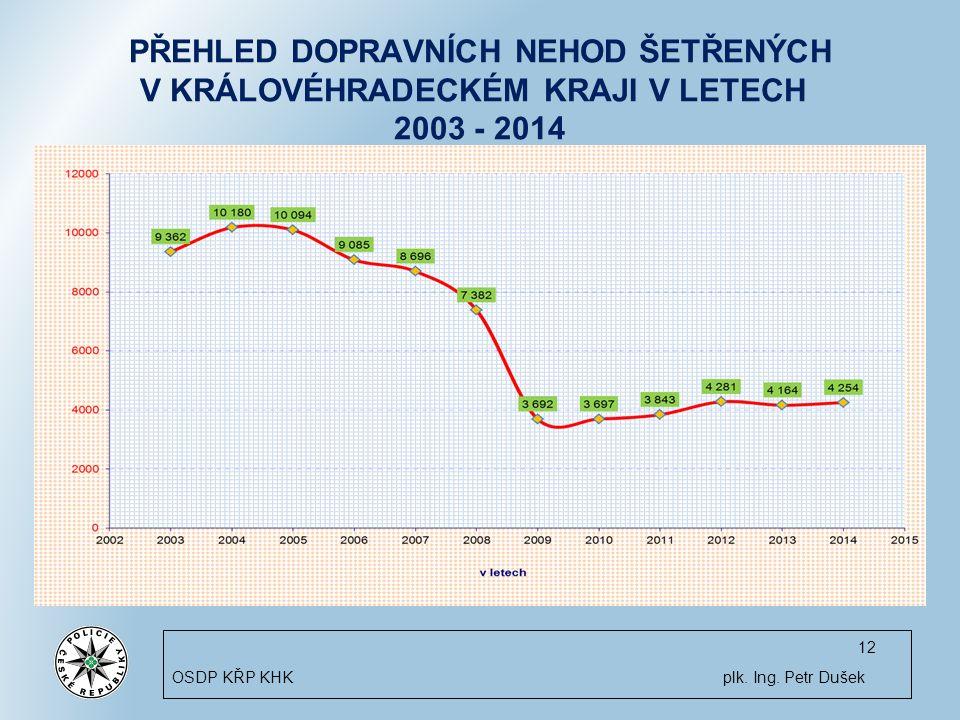 PŘEHLED DOPRAVNÍCH NEHOD ŠETŘENÝCH V KRÁLOVÉHRADECKÉM KRAJI V LETECH 2003 - 2014 12 OSDP KŘP KHK plk.