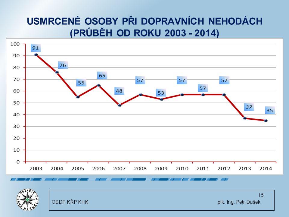 USMRCENÉ OSOBY PŘI DOPRAVNÍCH NEHODÁCH (PRŮBĚH OD ROKU 2003 - 2014) 15 OSDP KŘP KHK plk.