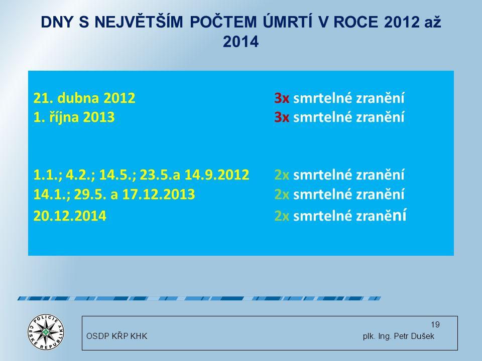 19 DNY S NEJVĚTŠÍM POČTEM ÚMRTÍ V ROCE 2012 až 2014 21.