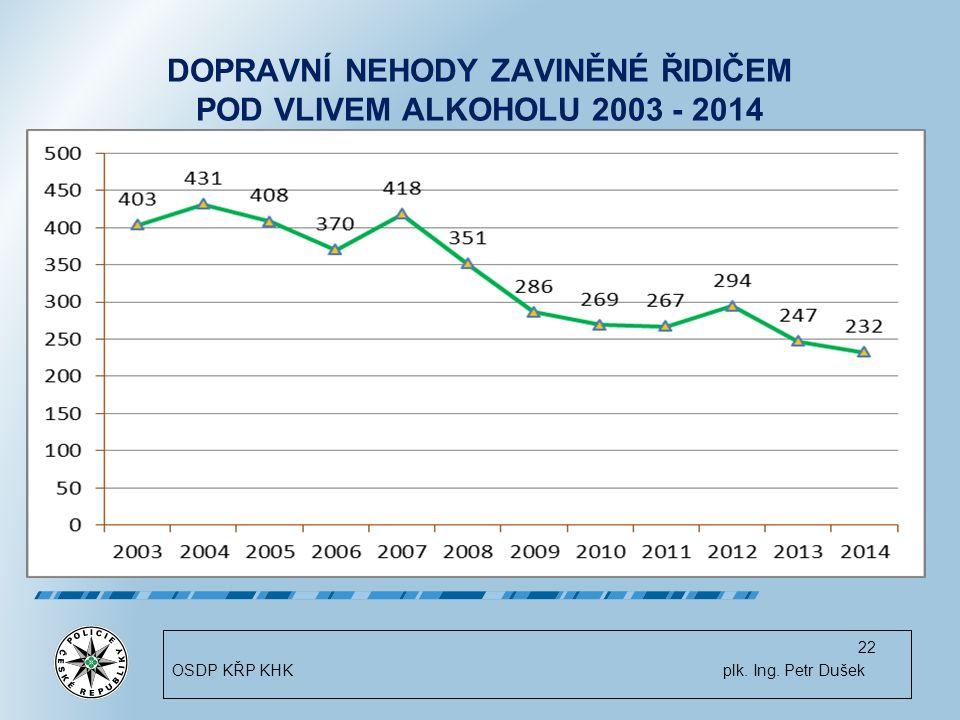DOPRAVNÍ NEHODY ZAVINĚNÉ ŘIDIČEM POD VLIVEM ALKOHOLU 2003 - 2014 22 OSDP KŘP KHK plk.