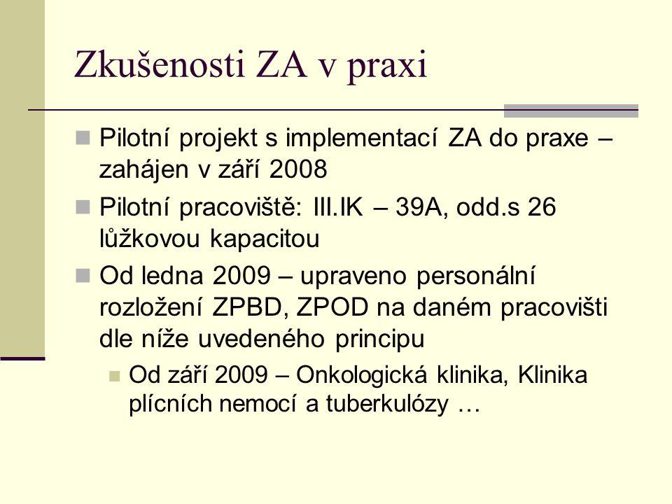 Zkušenosti ZA v praxi Pilotní projekt s implementací ZA do praxe – zahájen v září 2008 Pilotní pracoviště: III.IK – 39A, odd.s 26 lůžkovou kapacitou Od ledna 2009 – upraveno personální rozložení ZPBD, ZPOD na daném pracovišti dle níže uvedeného principu Od září 2009 – Onkologická klinika, Klinika plícních nemocí a tuberkulózy …