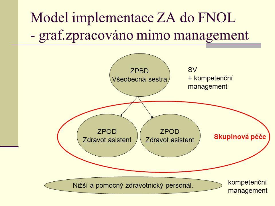 Model implementace ZA do FNOL - graf.zpracováno mimo management ZPBD Všeobecná sestra ZPOD Zdravot.asistent ZPOD Zdravot.asistent Skupinová péče SV + kompetenční management Nižší a pomocný zdravotnický personál.