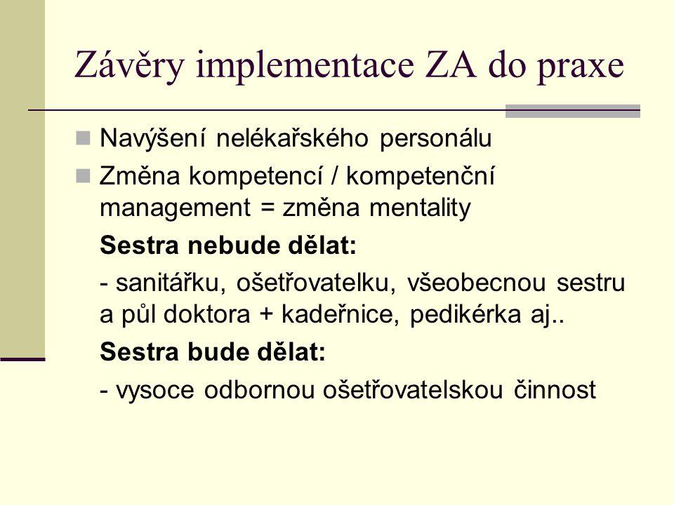 Závěry implementace ZA do praxe Navýšení nelékařského personálu Změna kompetencí / kompetenční management = změna mentality Sestra nebude dělat: - sanitářku, ošetřovatelku, všeobecnou sestru a půl doktora + kadeřnice, pedikérka aj..