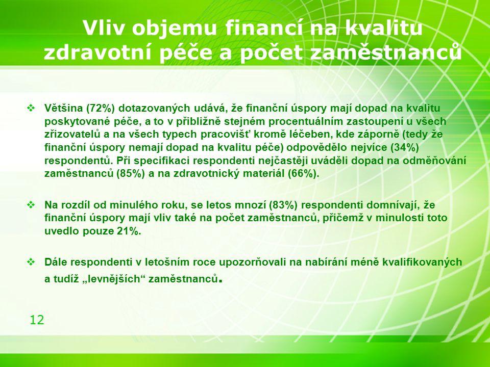 12 Vliv objemu financí na kvalitu zdravotní péče a počet zaměstnanců  Většina (72%) dotazovaných udává, že finanční úspory mají dopad na kvalitu posk