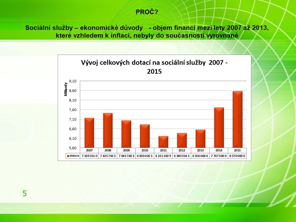 5 PROČ? Sociální služby – ekonomické důvody - objem financí mezi lety 2007 až 2013, které vzhledem k inflaci, nebyly do současnosti vyrovnané