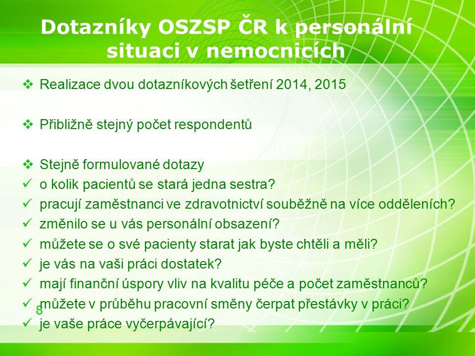 8 Dotazníky OSZSP ČR k personální situaci v nemocnicích  Realizace dvou dotazníkových šetření 2014, 2015  Přibližně stejný počet respondentů  Stejně formulované dotazy o kolik pacientů se stará jedna sestra.
