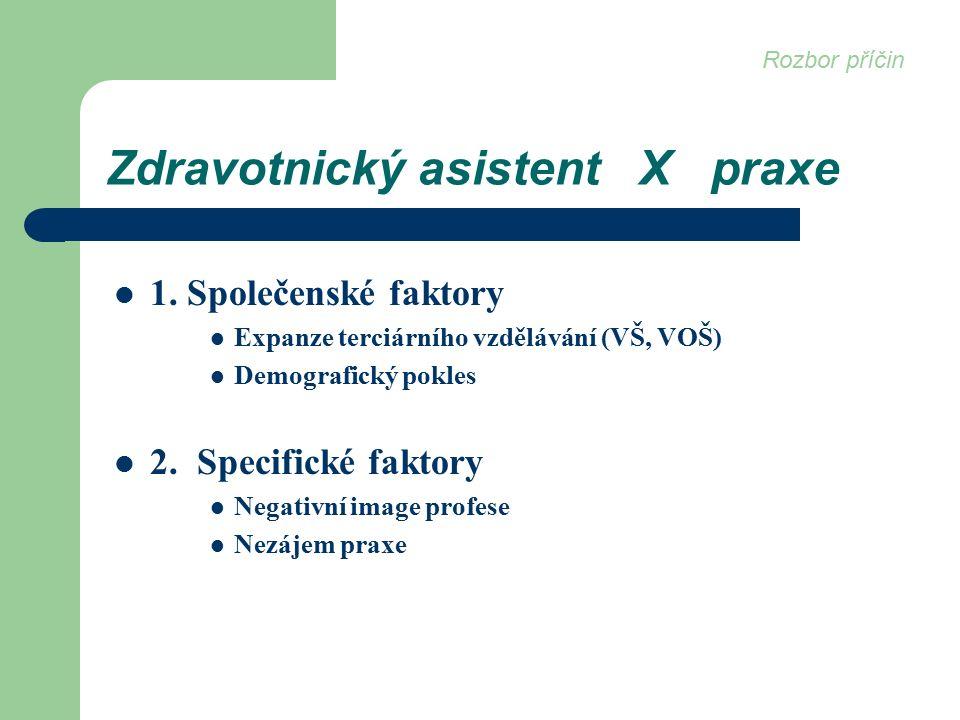Zdravotnický asistent X praxe 1.