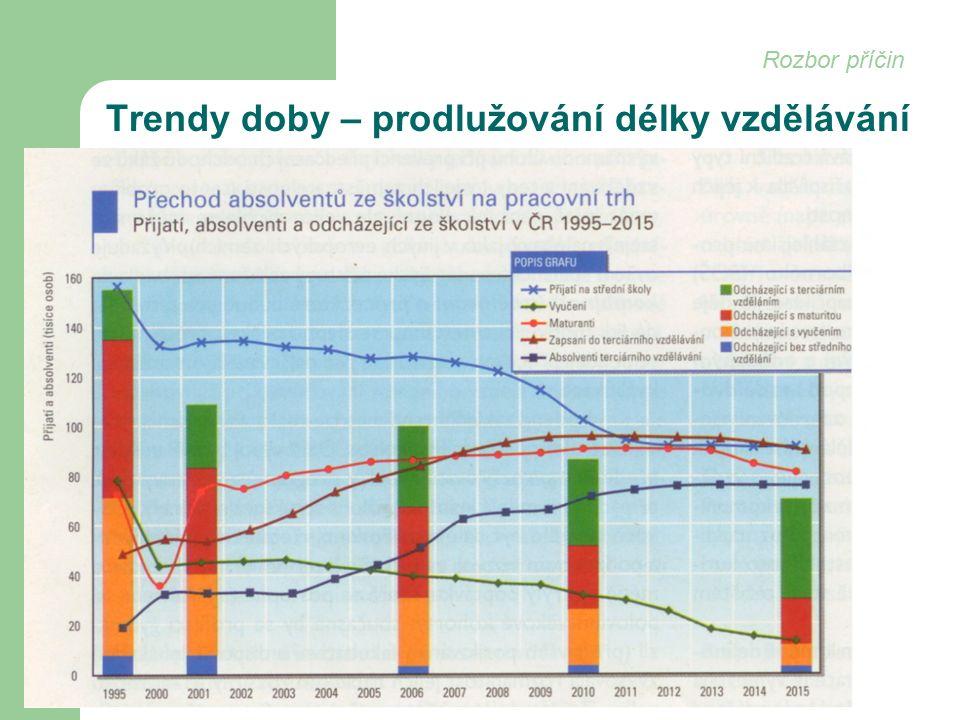 Trendy doby – prodlužování délky vzdělávání Rozbor příčin