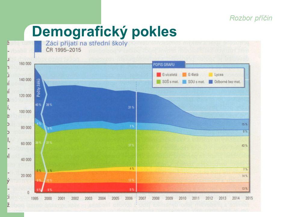 Demografický pokles Rozbor příčin