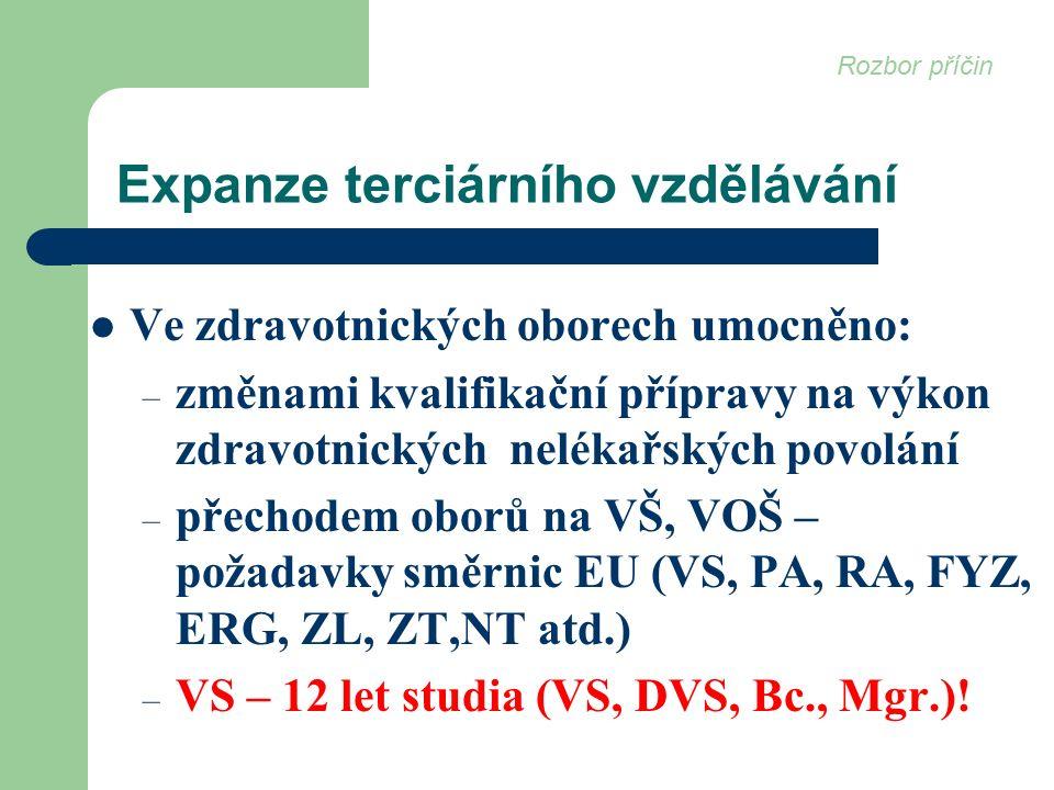 Expanze terciárního vzdělávání Ve zdravotnických oborech umocněno: – změnami kvalifikační přípravy na výkon zdravotnických nelékařských povolání – přechodem oborů na VŠ, VOŠ – požadavky směrnic EU (VS, PA, RA, FYZ, ERG, ZL, ZT,NT atd.) – VS – 12 let studia (VS, DVS, Bc., Mgr.).