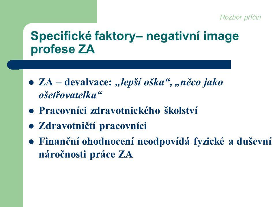 """Specifické faktory– negativní image profese ZA ZA – devalvace: """"lepší oška , """"něco jako ošetřovatelka Pracovníci zdravotnického školství Zdravotničtí pracovníci Finanční ohodnocení neodpovídá fyzické a duševní náročnosti práce ZA Rozbor příčin"""