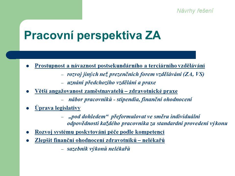 """Pracovní perspektiva ZA Prostupnost a návaznost postsekundárního a terciárního vzdělávání – rozvoj jiných než prezenčních forem vzdělávání (ZA, VS) – uznání předchozího vzdělání a praxe Větší angažovanost zaměstnavatelů – zdravotnické praxe – nábor pracovníků - stipendia, finanční ohodnocení Úprava legislativy – """"pod dohledem přeformulovat ve směru individuální odpovědnosti každého pracovníka za standardní provedení výkonu Rozvoj systému poskytování péče podle kompetencí Zlepšit finanční ohodnocení zdravotníků – nelékařů – sazebník výkonů nelékařů Návrhy řešení"""