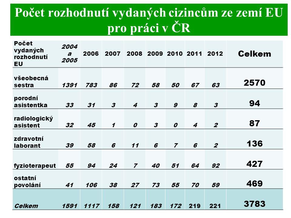 Počet rozhodnutí vydaných cizincům ze zemí EU pro práci v ČR Počet vydaných rozhodnutí EU 2004 a 2005 2006200720082009201020112012 Celkem všeobecná sestra1391783867258506763 2570 porodní asistentka3331343983 94 radiologický asistent3245103042 87 zdravotní laborant39586116762 136 fyzioterapeut559424740516492 427 ostatní povolání41106382773557059 469 Celkem15911117158121183172219221 3783