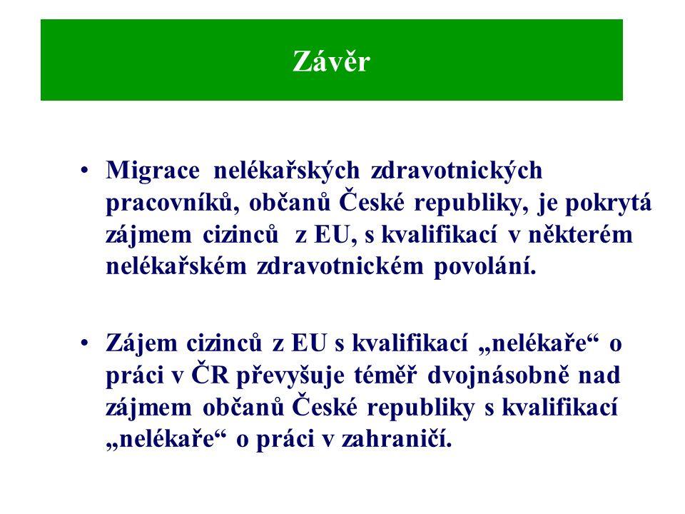 Závěr Migrace nelékařských zdravotnických pracovníků, občanů České republiky, je pokrytá zájmem cizinců z EU, s kvalifikací v některém nelékařském zdravotnickém povolání.