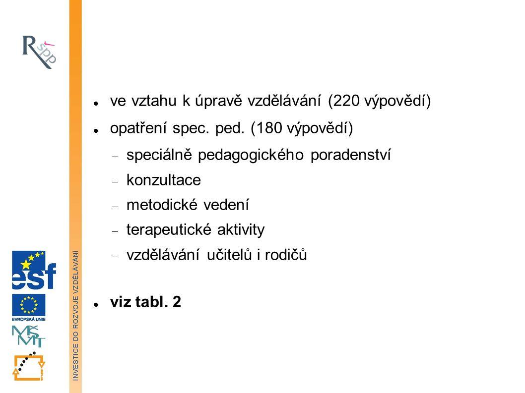 ve vztahu k úpravě vzdělávání (220 výpovědí) opatření spec.