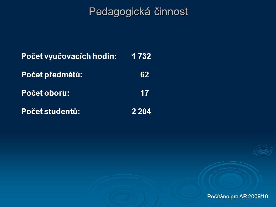 Pedagogická činnost Počet vyučovacích hodin:1 732 Počet předmětů: 62 Počet oborů: 17 Počet studentů:2 204 Počítáno pro AR 2009/10