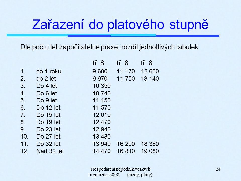 Hospodaření nepodnikateských organizací 2008 (mzdy, platy) 24 Zařazení do platového stupně Dle počtu let započitatelné praxe: rozdíl jednotlivých tabulek tř.