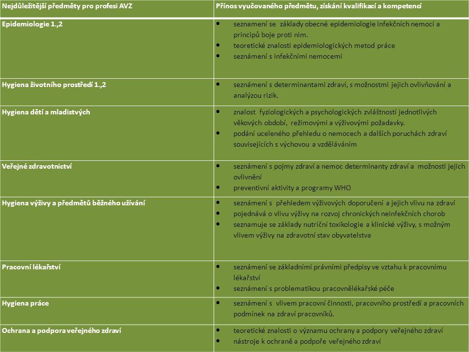 15. 1. 2015 Nejdůležitější předměty pro profesi AVZPřínos vyučovaného předmětu, získání kvalifikací a kompetencí Epidemiologie 1.,2  seznamení se zák