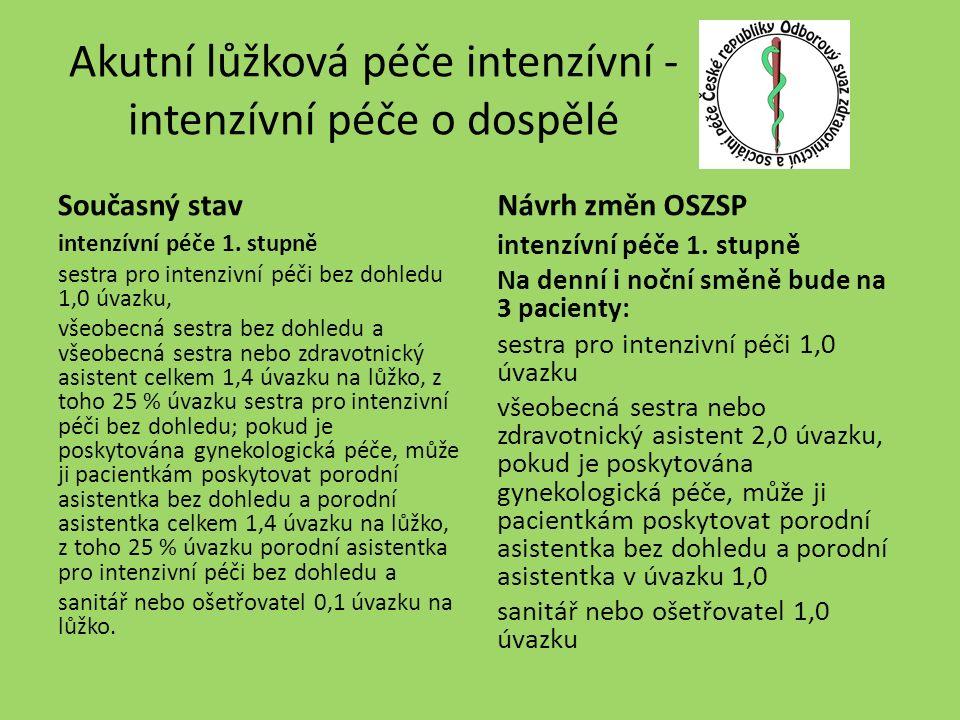 Akutní lůžková péče intenzívní - intenzívní péče o dospělé Současný stav intenzívní péče 1.