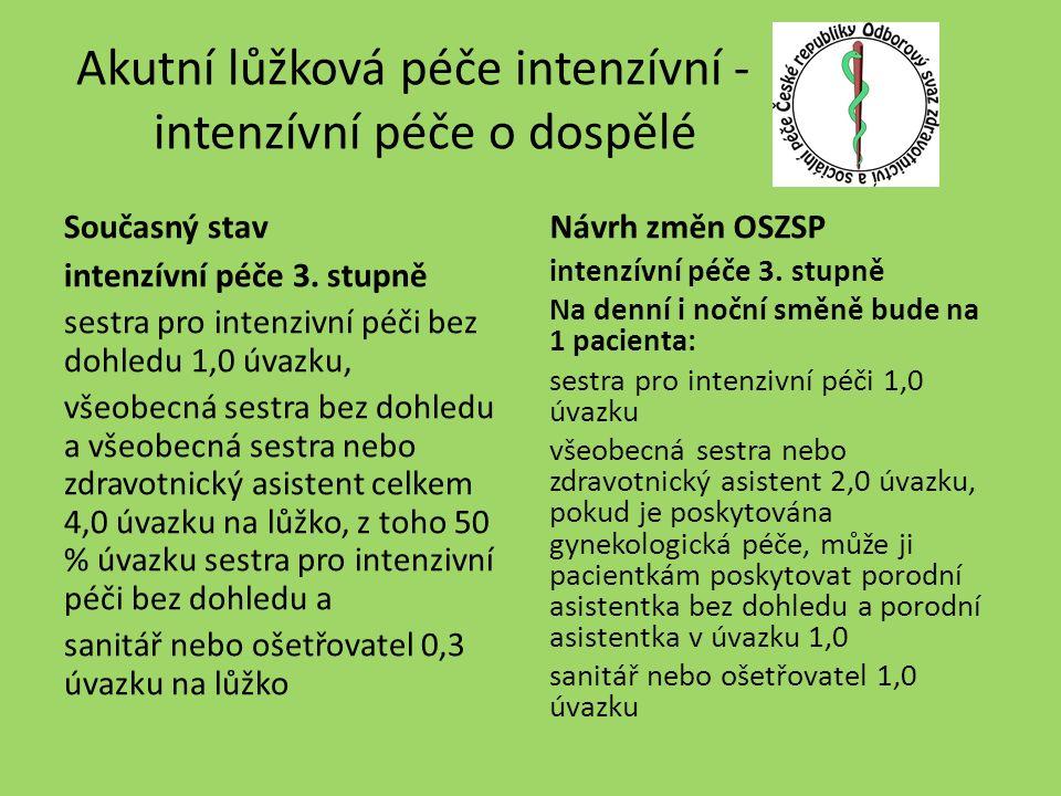 Akutní lůžková péče intenzívní - intenzívní péče o dospělé Současný stav intenzívní péče 3.
