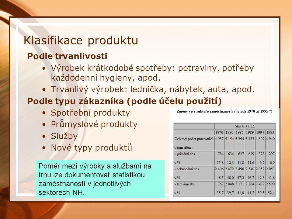 Klasifikace produktu Podle trvanlivosti Výrobek krátkodobé spotřeby: potraviny, potřeby každodenní hygieny, apod.