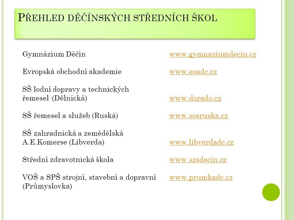 P ŘEHLED DĚČÍNSKÝCH STŘEDNÍCH ŠKOL Gymnázium Děčínwww.gymnaziumdecin.czwww.gymnaziumdecin.cz Evropská obchodní akademie www.eoadc.czwww.eoadc.cz SŠ lodní dopravy a technických řemesel(Dělnická)www.dorado.czwww.dorado.cz SŠ řemesel a služeb (Ruská)www.sosruska.czwww.sosruska.cz SŠ zahradnická a zemědělská A.E.Komerse (Libverda)www.libverdadc.czwww.libverdadc.cz Střední zdravotnická školawww.szsdecin.czwww.szsdecin.cz VOŠ a SPŠ strojní, stavební a dopravníwww.prumkadc.czwww.prumkadc.cz (Průmyslovka)