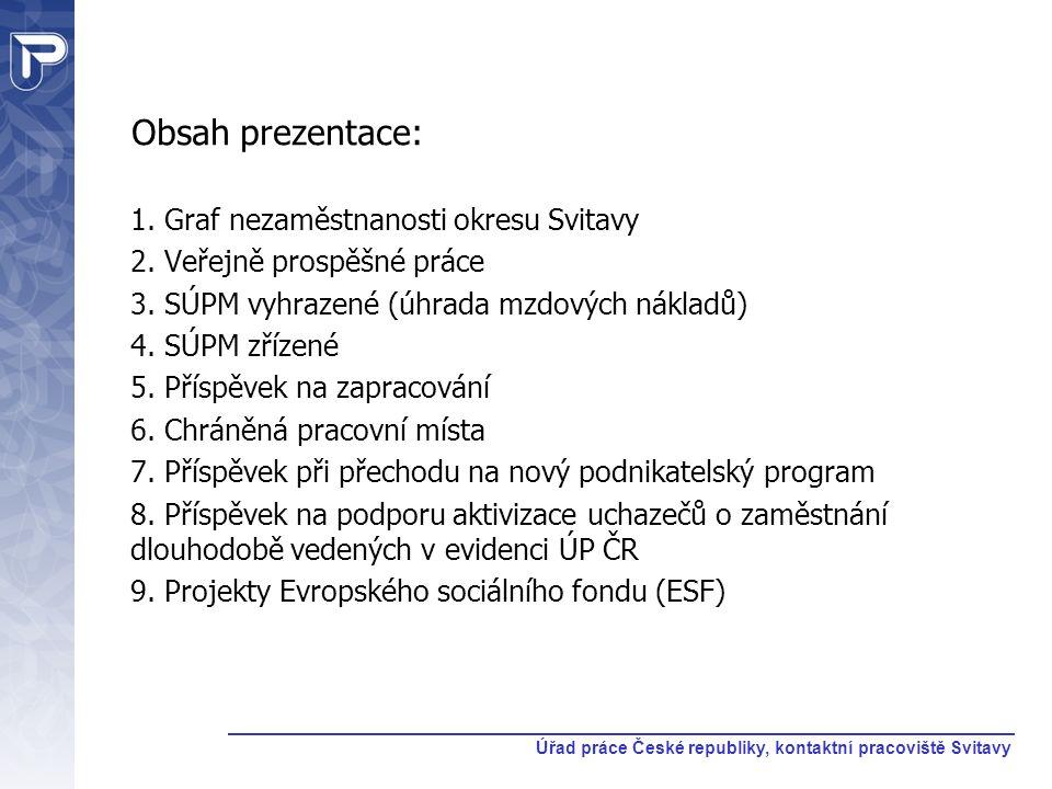 Obsah prezentace: 1. Graf nezaměstnanosti okresu Svitavy 2.