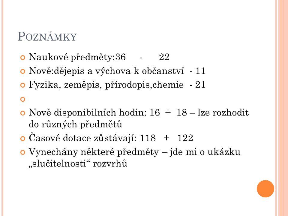 """P OZNÁMKY Naukové předměty:36 - 22 Nově:dějepis a výchova k občanství - 11 Fyzika, zeměpis, přírodopis,chemie - 21 Nově disponibilních hodin: 16 + 18 – lze rozhodit do různých předmětů Časové dotace zůstávají: 118 + 122 Vynechány některé předměty – jde mi o ukázku """"slučitelnosti rozvrhů"""