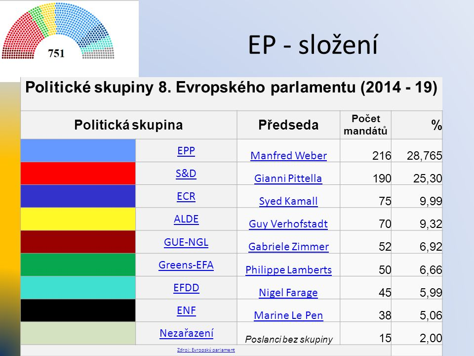 EP - složení Politické skupiny 8. Evropského parlamentu (2014 - 19) Politická skupinaPředseda Počet mandátů % EPP Manfred Weber 21628,765 S&D Gianni P
