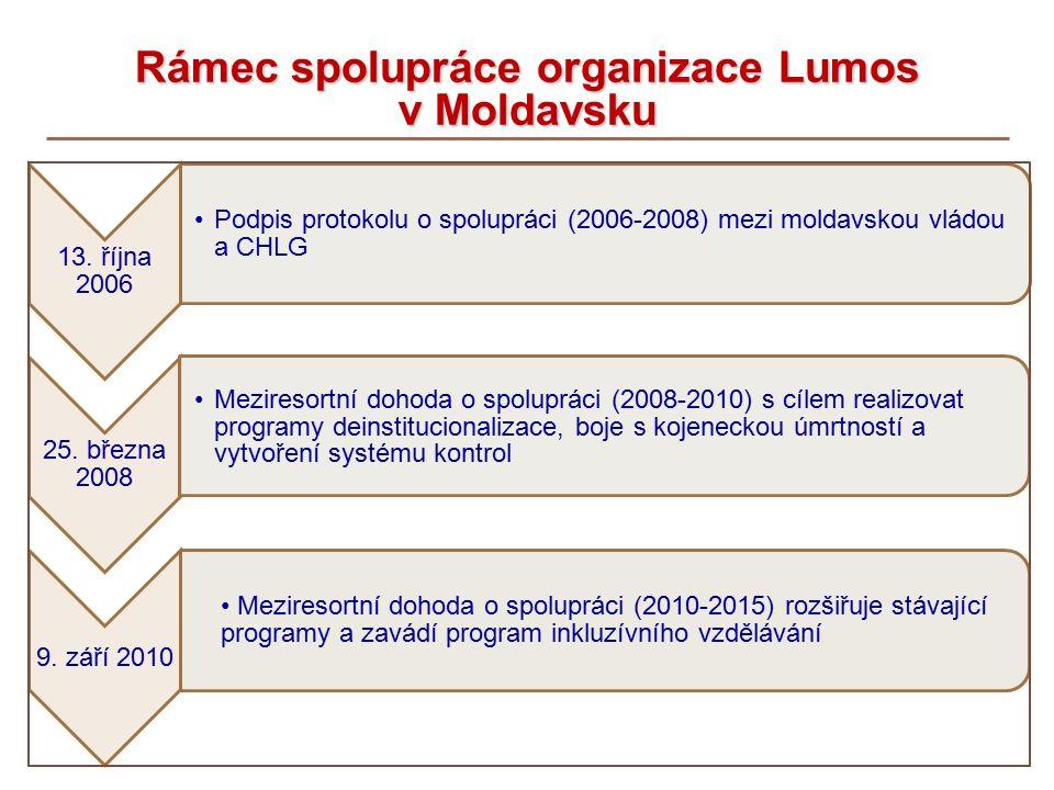 Rámec spolupráce organizace Lumos v Moldavsku 13.