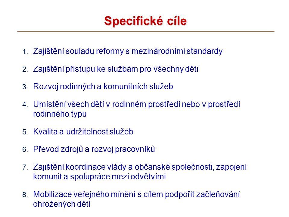 Specifické cíle 1. Zajištění souladu reformy s mezinárodními standardy 2.