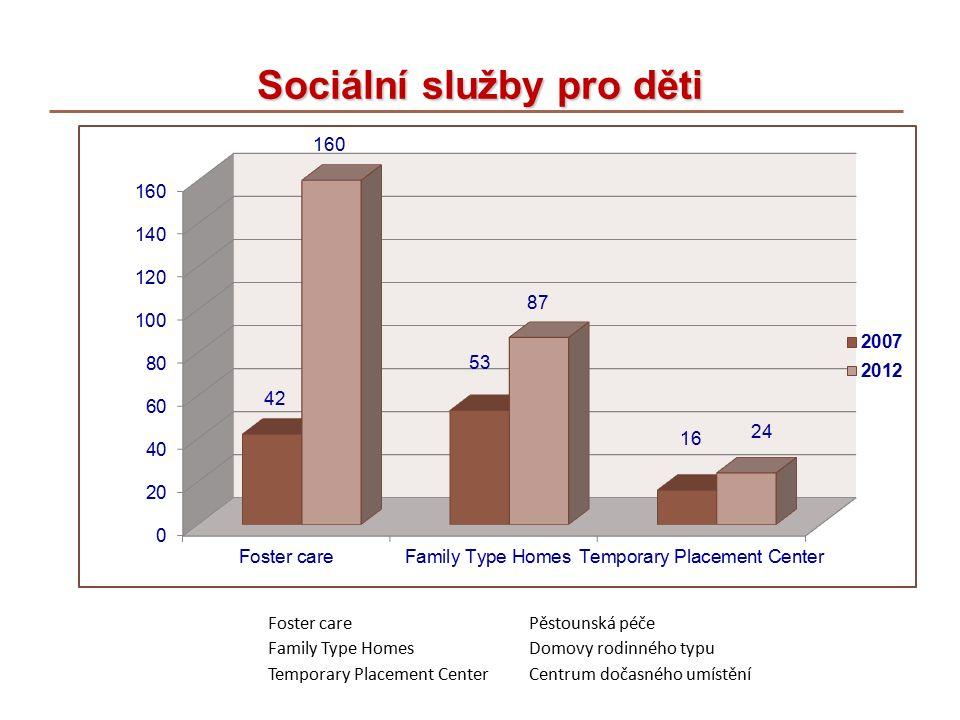 Sociální služby pro děti Foster carePěstounská péče Family Type HomesDomovy rodinného typu Temporary Placement CenterCentrum dočasného umístění