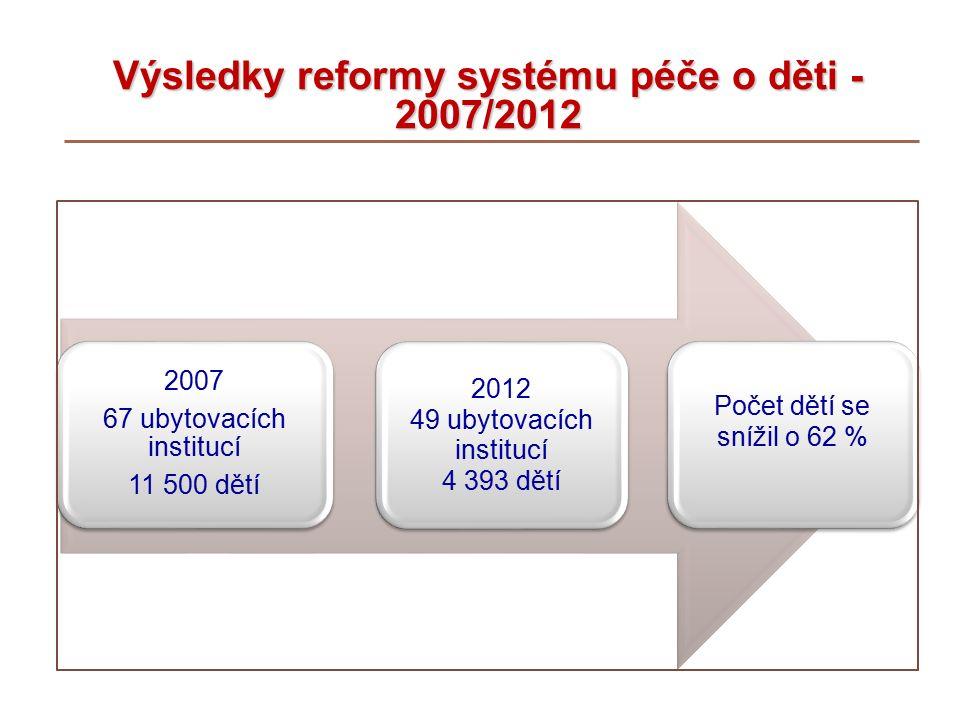 Výsledky reformy systému péče o děti - 2007/2012 2007 67 ubytovacích institucí 11 500 dětí 2012 49 ubytovacích institucí 4 393 dětí Počet dětí se snížil o 62 %