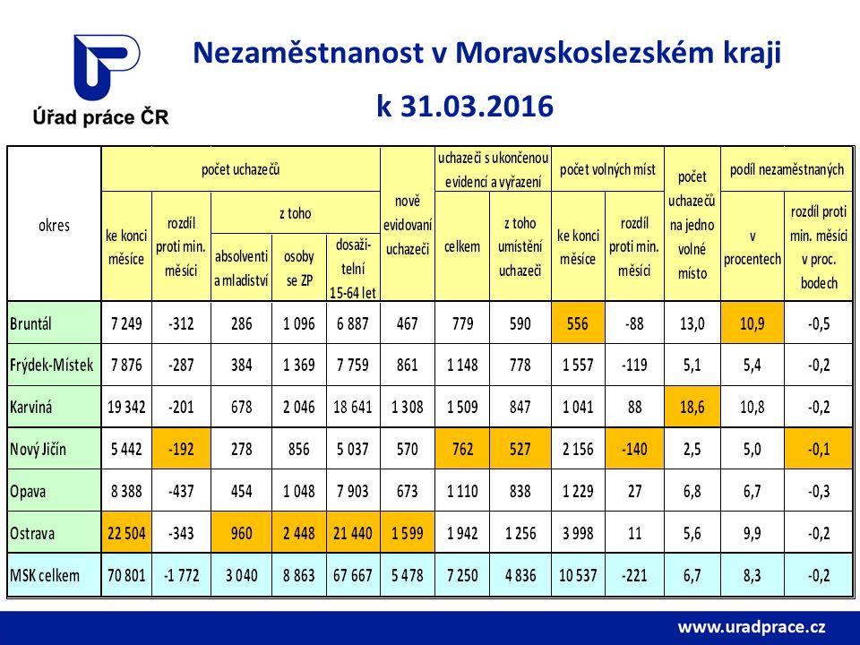 Nezaměstnanost v Moravskoslezském kraji k 31.03.2016