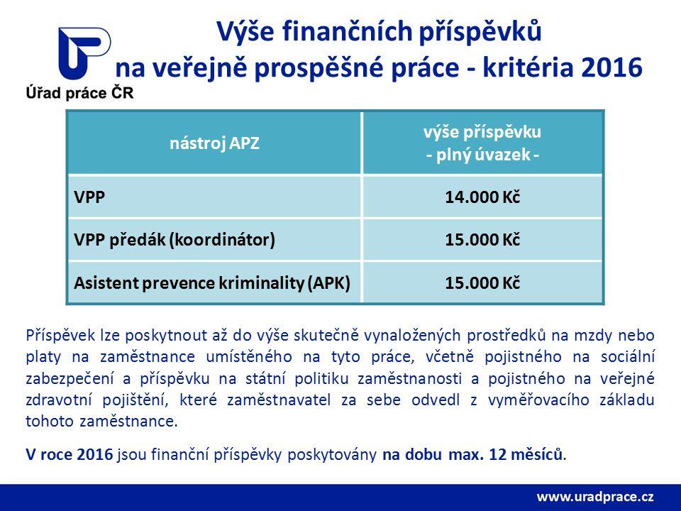 Výše finančních příspěvků na veřejně prospěšné práce - kritéria 2016 nástroj APZ výše příspěvku - plný úvazek - VPP14.000 Kč VPP předák (koordinátor)15.000 Kč Asistent prevence kriminality (APK)15.000 Kč Příspěvek lze poskytnout až do výše skutečně vynaložených prostředků na mzdy nebo platy na zaměstnance umístěného na tyto práce, včetně pojistného na sociální zabezpečení a příspěvku na státní politiku zaměstnanosti a pojistného na veřejné zdravotní pojištění, které zaměstnavatel za sebe odvedl z vyměřovacího základu tohoto zaměstnance.