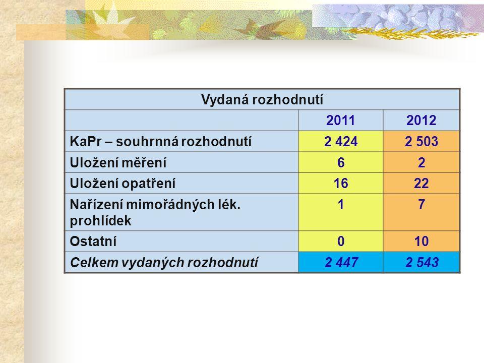 Vydaná rozhodnutí 20112012 KaPr – souhrnná rozhodnutí2 4242 503 Uložení měření62 Uložení opatření1622 Nařízení mimořádných lék.