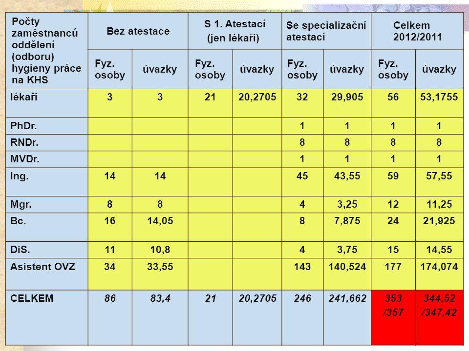 Počty zaměstnanců oddělení (odboru) hygieny práce na KHS Bez atestace S 1.