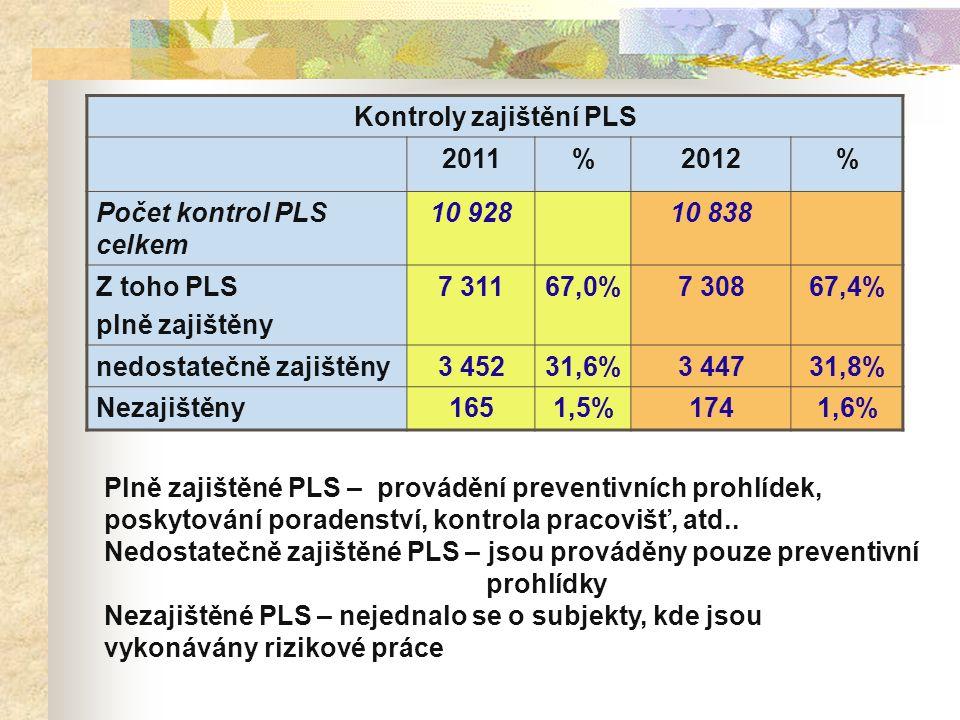 Kontroly zajištění PLS 2011%2012% Počet kontrol PLS celkem 10 92810 838 Z toho PLS plně zajištěny 7 31167,0%7 30867,4% nedostatečně zajištěny3 45231,6%3 44731,8% Nezajištěny1651,5%1741,6% Plně zajištěné PLS – provádění preventivních prohlídek, poskytování poradenství, kontrola pracovišť, atd..