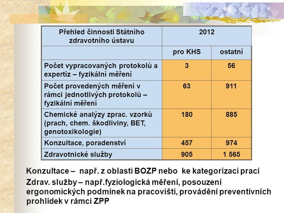 Přehled činnosti Státního zdravotního ústavu 2012 pro KHSostatní Počet vypracovaných protokolů a expertíz – fyzikální měření 356 Počet provedených měření v rámci jednotlivých protokolů – fyzikální měření 63911 Chemické analýzy zprac.