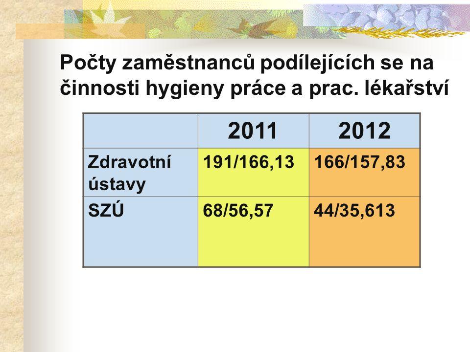SZD v roce 2012 Počet plánovaných kontrol 1,5 kontroly /1 pracovník/1 týden Nebyly stanoveny striktně oblasti dozoru ani kvantitativní požadavky Byly doporučeny oblasti dozoru