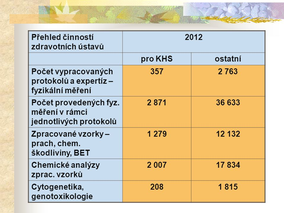 Přehled činností zdravotních ústavů 2012 pro KHSostatní Počet vypracovaných protokolů a expertíz – fyzikální měření 3572 763 Počet provedených fyz.