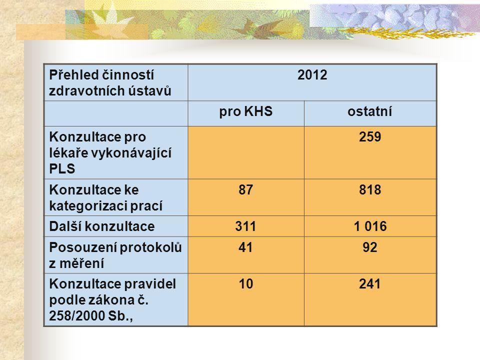 Přehled činností zdravotních ústavů 2012 pro KHSostatní Konzultace pro lékaře vykonávající PLS 259 Konzultace ke kategorizaci prací 87818 Další konzultace3111 016 Posouzení protokolů z měření 4192 Konzultace pravidel podle zákona č.