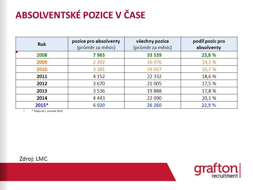 ABSOLVENTSKÉ POZICE V ČASE Všechny pozice vystavené na Jobs.cz vs. místa pro absolventy * Údaje za 1. pololetí 2015. Rok pozice pro absolventy (průměr