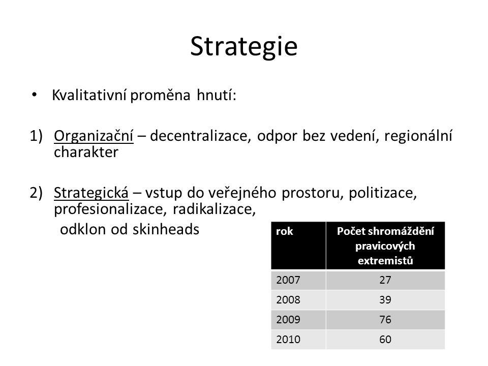 Strategie Kvalitativní proměna hnutí: 1)Organizační – decentralizace, odpor bez vedení, regionální charakter 2)Strategická – vstup do veřejného prostoru, politizace, profesionalizace, radikalizace, odklon od skinheads rokPočet shromáždění pravicových extremistů 200727 200839 200976 201060