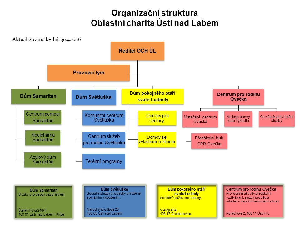 Organizační struktura Oblastní charita Ústí nad Labem Ředitel OCH ÚL Dům Samaritán Centrum pomoci Samaritán Noclehárna Samaritán Azylový dům Samaritán