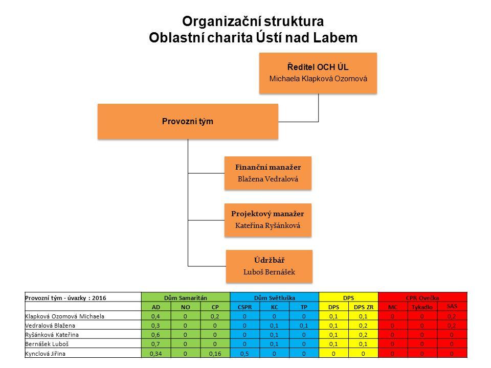 Organizační struktura Oblastní charita Ústí nad Labem Ředitel OCH ÚL Michaela Klapková Ozomová Provozní tým Finanční manažer Blažena Vedralová Projekt