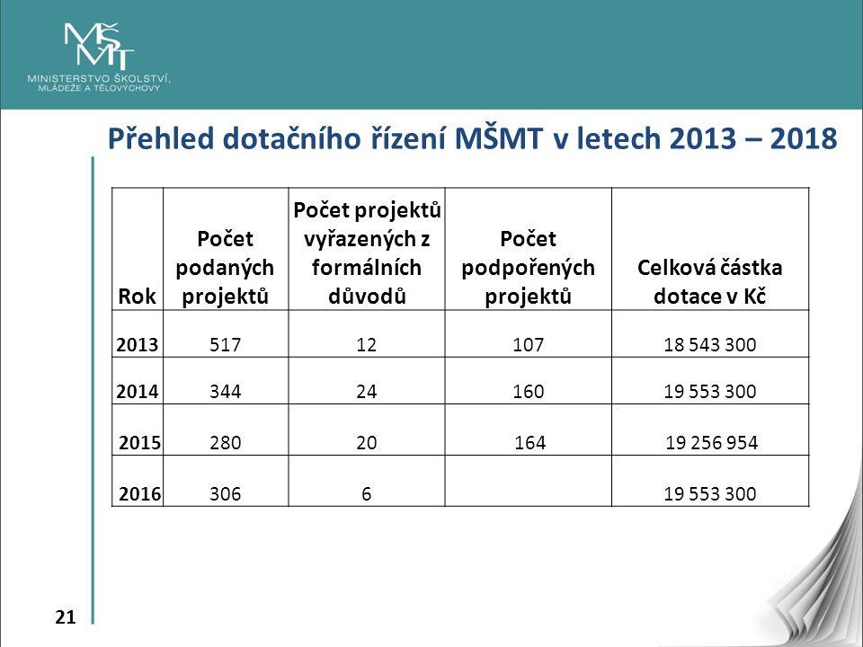 21 Přehled dotačního řízení MŠMT v letech 2013 – 2018 Rok Počet podaných projektů Počet projektů vyřazených z formálních důvodů Počet podpořených projektů Celková částka dotace v Kč 20135171210718 543 300 20143442416019 553 300 201528020 164 19 256 954 2016306619 553 300