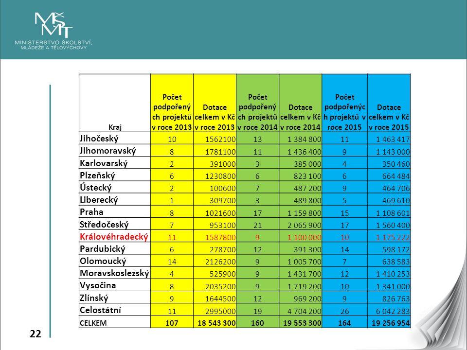 22 Kraj Počet podpořený ch projektů v roce 2013 Dotace celkem v Kč v roce 2013 Počet podpořený ch projektů v roce 2014 Dotace celkem v Kč v roce 2014