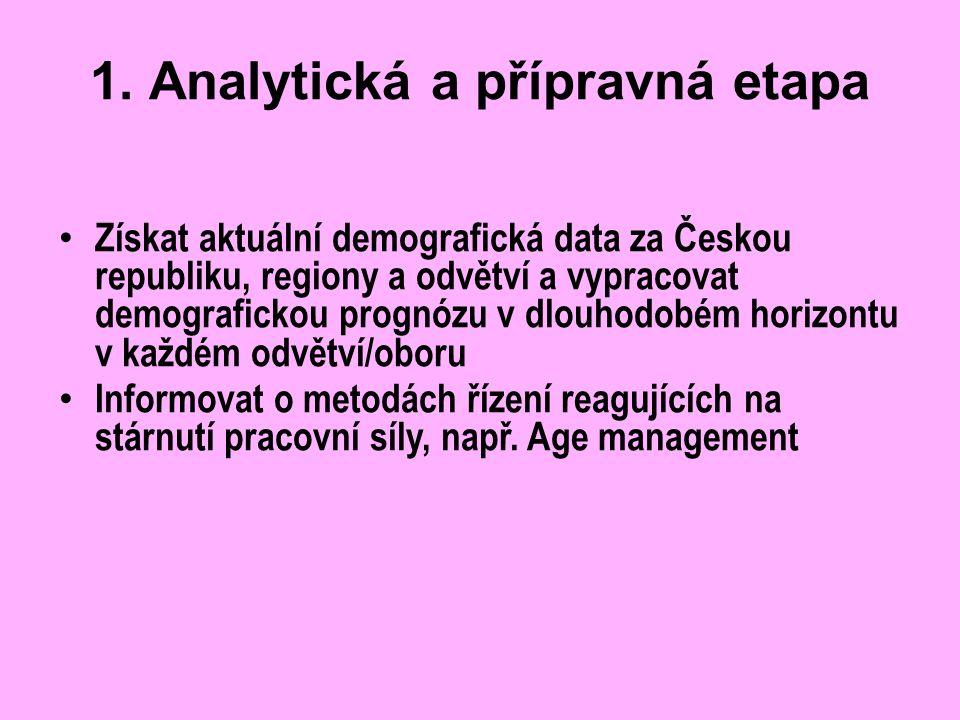 1. Analytická a přípravná etapa Získat aktuální demografická data za Českou republiku, regiony a odvětví a vypracovat demografickou prognózu v dlouhod