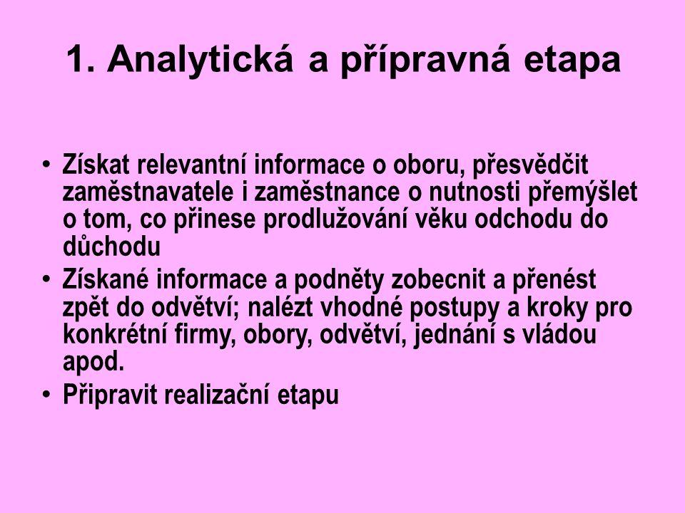 1. Analytická a přípravná etapa Získat relevantní informace o oboru, přesvědčit zaměstnavatele i zaměstnance o nutnosti přemýšlet o tom, co přinese pr